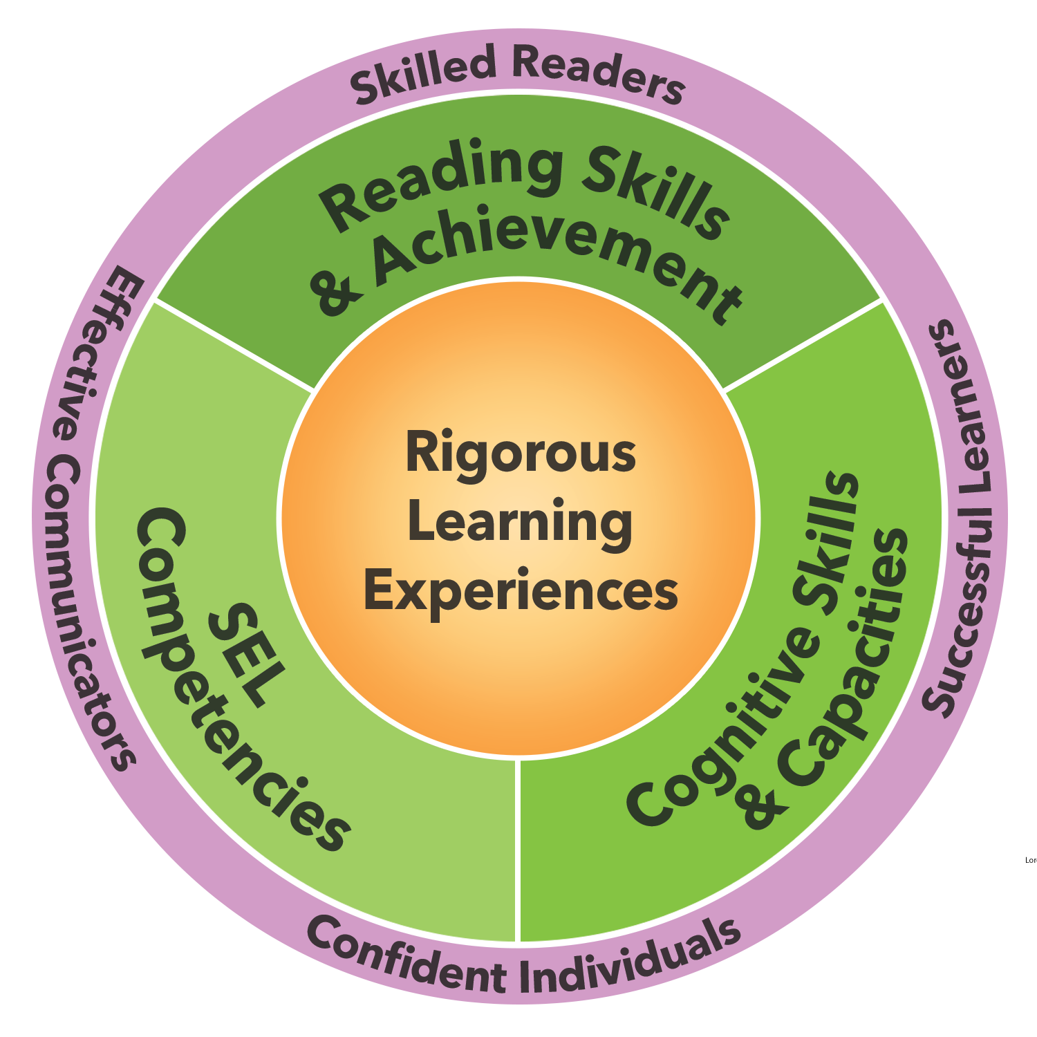 Circle diagram for the impact of reading achievement